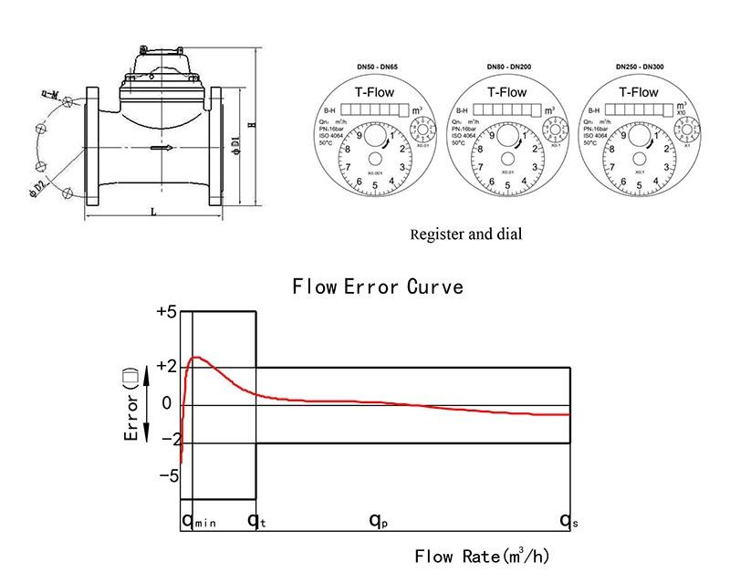 Hướng dẫn đọc đồng hồ T-flow