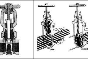 Van cổng là gì ? Cấu tạo và nguyên lý hoạt động của Gate valve.