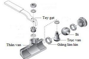 Van bi là gì? Các loại van bi thường dùng