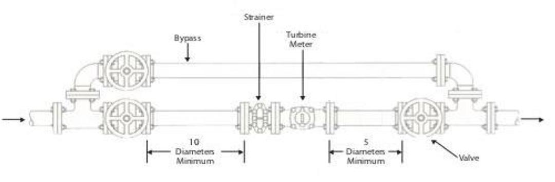 Quy trình lắp đặt đồng hồ nước pmax malaysia, lắp đặt đồng hồ nước pmax, đồng hồ đo nước pmax