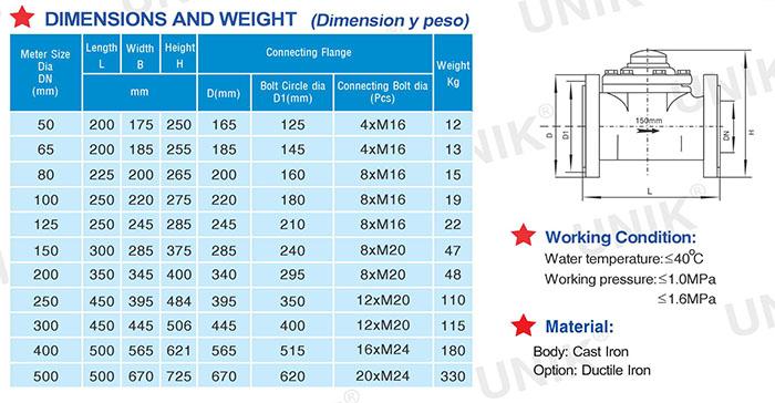 Thông số kỹ thuật đồng hồ nước Unik, Catalogue đồng hồ nước Unik
